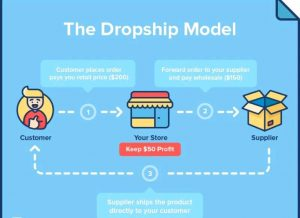 How To Find The Perfect Dropshipping Products