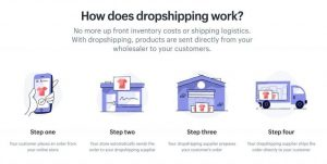 How To Start Dropshipping Without A Website