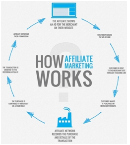 Affiliate Marketing — Introduction, Pros & Cons